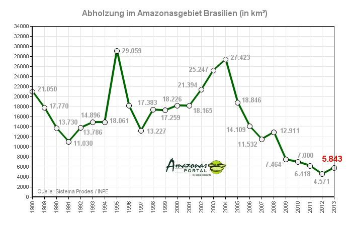 abholzung-amazonas-1988-2013