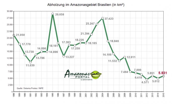 abholzung-amazonas-2015